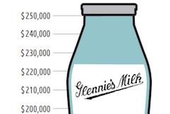 Glennie Woodlot, Glennie milk bottle